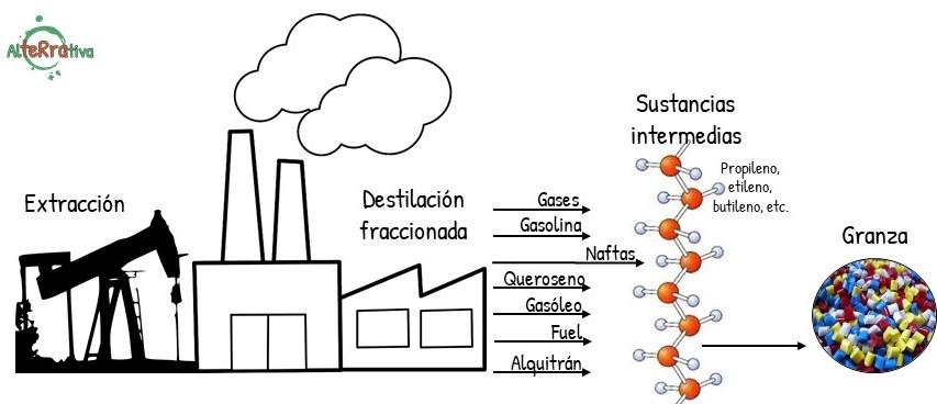 Esquema básico del petroleo al plástico